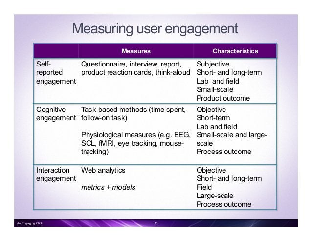 Dependency on task • Engagement varies by task: – user who accesses a website to check for emails (goal-specific) has di...