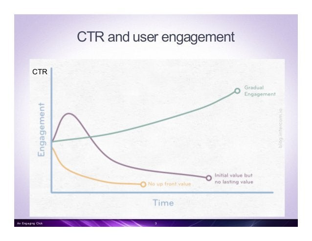 CTR and user engagement CTR 3An Engaging Click