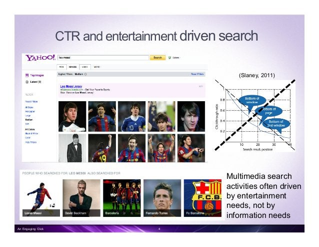 Multimedia search activities often driven by entertainment needs, not by information needs CTR and entertainment driven se...