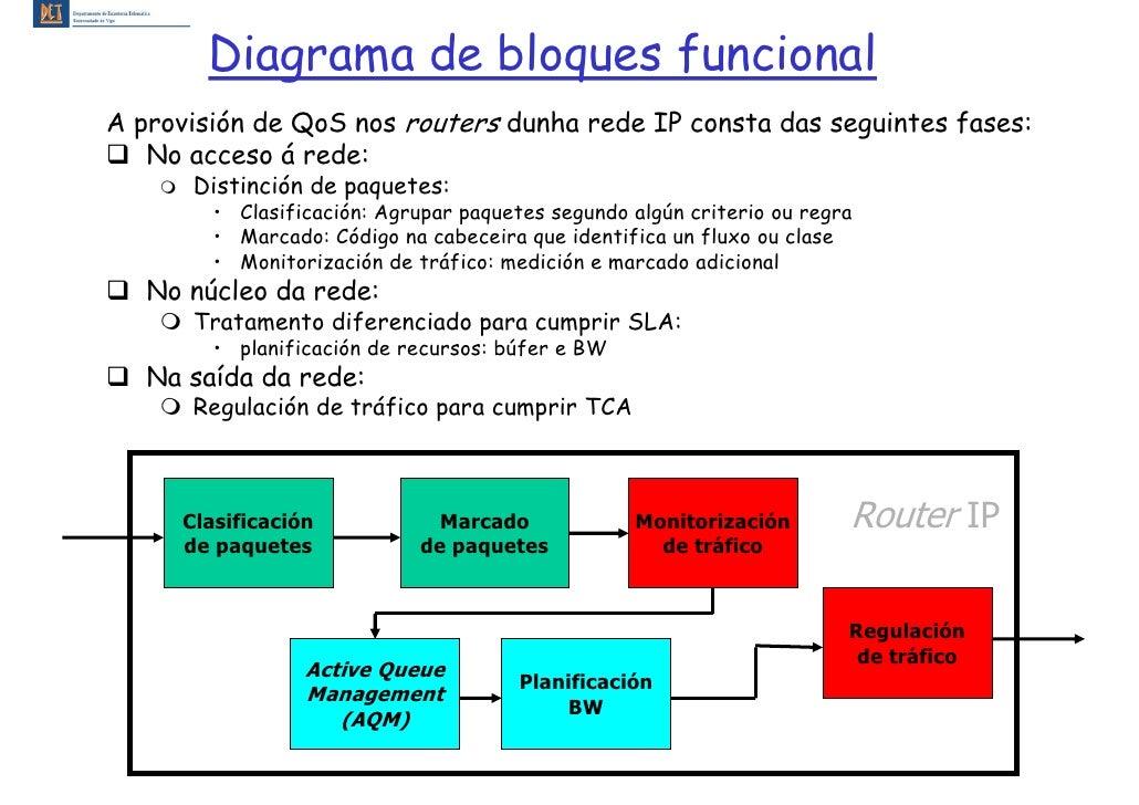 Diagrama de bloques funcional A provisión de QoS nos routers dunha rede IP consta das seguintes fases:    No acceso á rede...