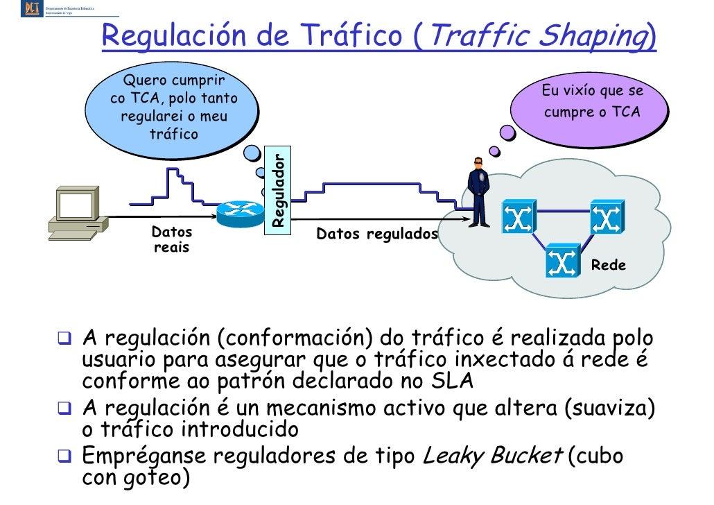 Regulación de Tráfico (Traffic Shaping)     Quero cumprir                                                      Eu vixío qu...