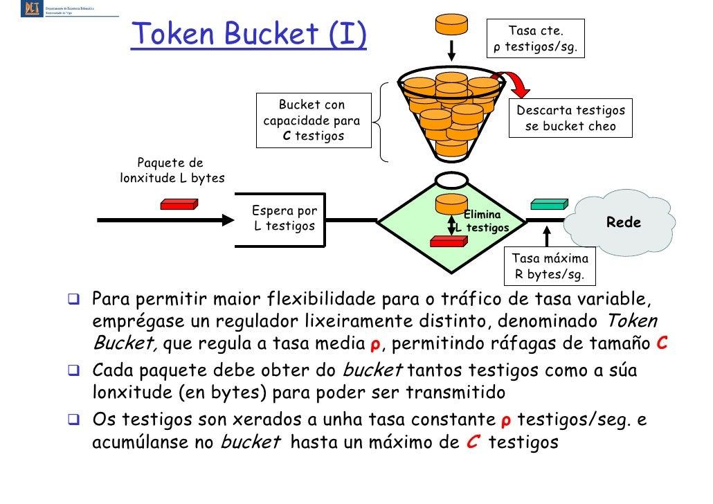 Token Bucket (I)                                Tasa cte.                                                  ρ testigos/sg. ...