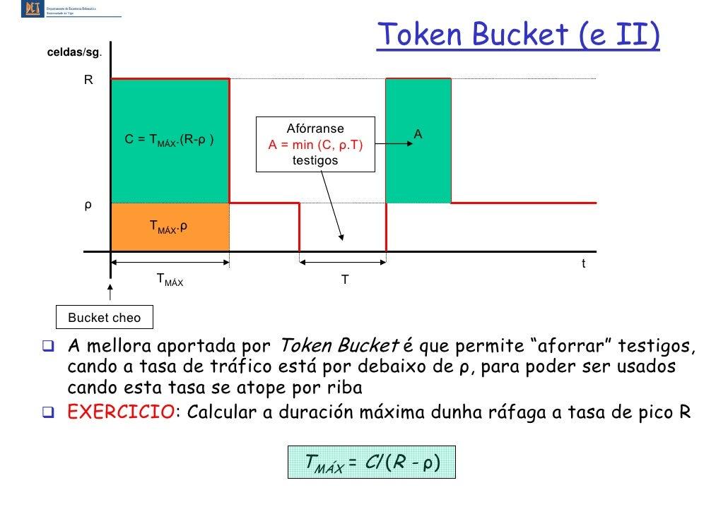 celdas/sg.                                                   Token Bucket (e II)       R                                  ...