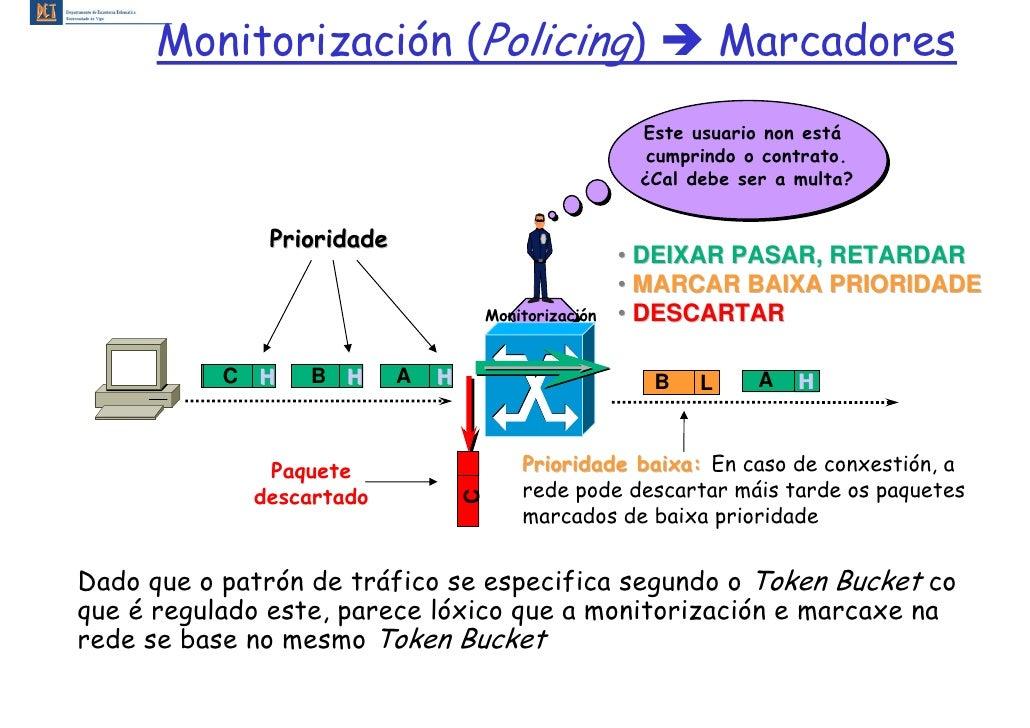 Monitorización (Policing)                                    Marcadores                                                   ...