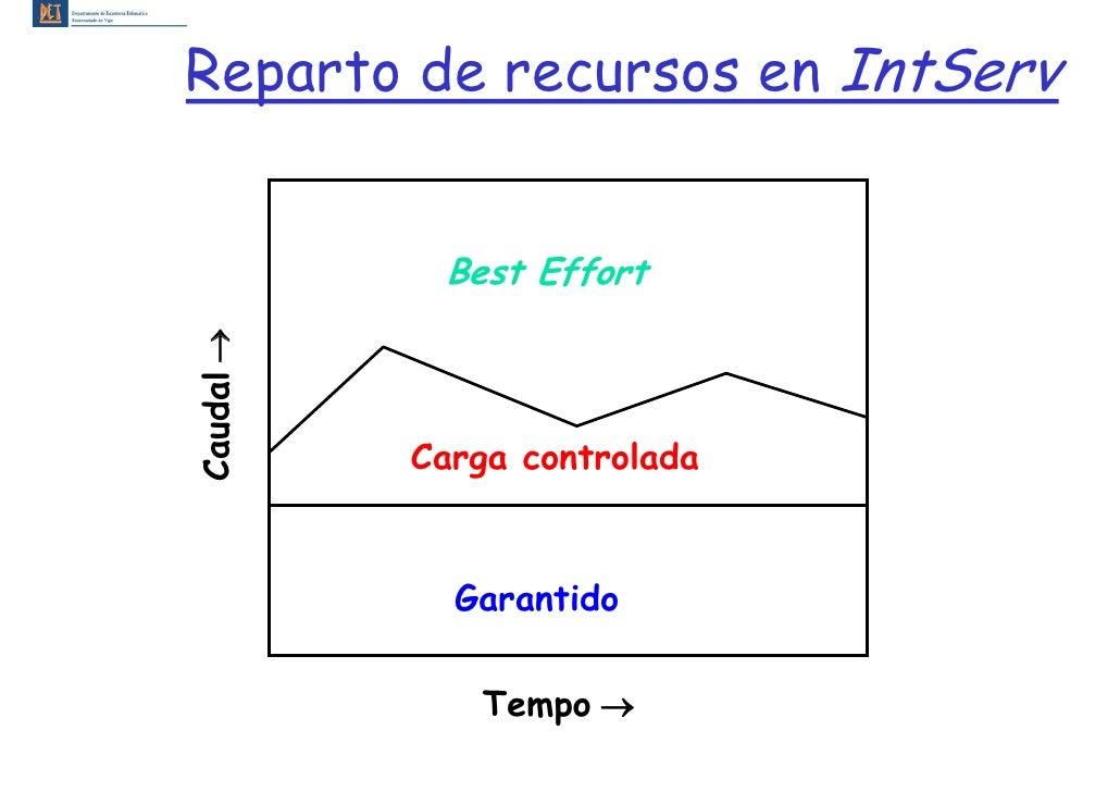Reparto de recursos en IntServ               Best Effort Caudal →                Carga controlada                Garantido...