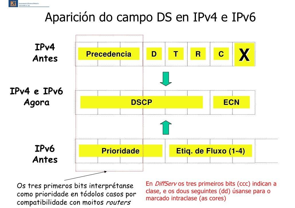 Aparición do campo DS en IPv4 e IPv6       IPv4      Antes                      Precedencia          D       T       R    ...