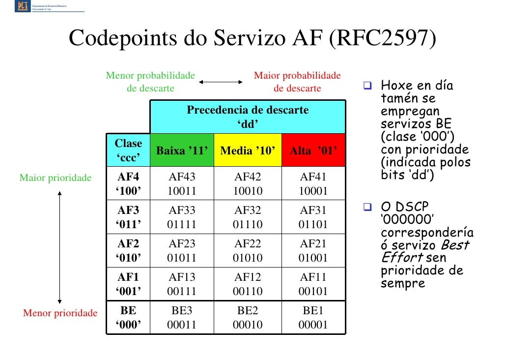 Codepoints do Servizo AF (RFC2597)                    Menor probabilidade          Maior probabilidade                    ...