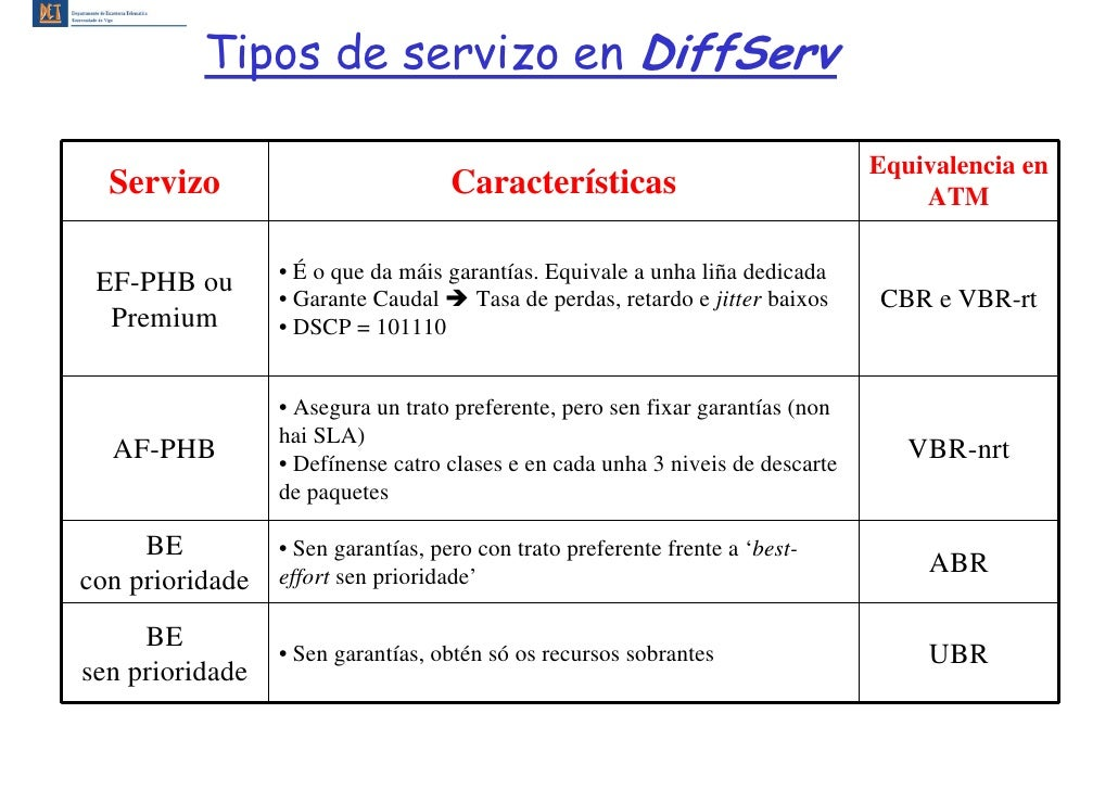 Tipos de servizo en DiffServ                                                                                  Equivalencia...