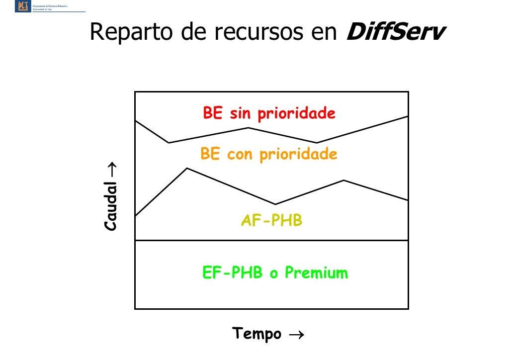 Reparto de recursos en DiffServ              BE sin prioridade             BE con prioridade Caudal →                    A...