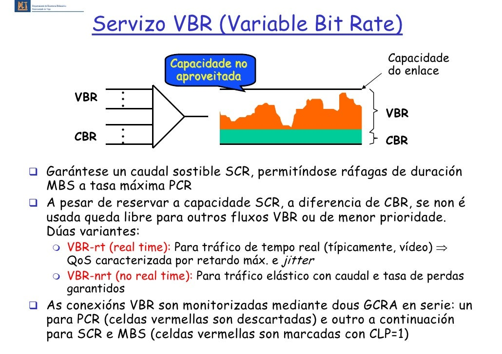 Servizo VBR (Variable Bit Rate)                      Capacidade no                           Capacidade                   ...