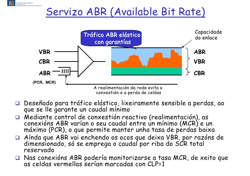Servizo ABR (Available Bit Rate)                                                          Capacidade                    Tr...