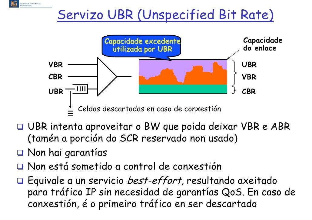 Servizo UBR (Unspecified Bit Rate)                  Capacidade excedente                Capacidade                    util...