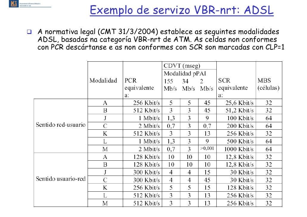 Exemplo de servizo VBR-nrt: ADSL A normativa legal (CMT 31/3/2004) establece as seguintes modalidades ADSL, basadas na cat...