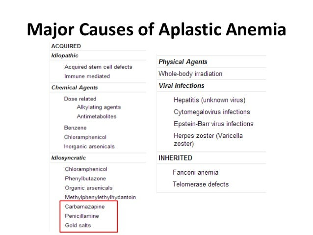 the clinical description of aplastic anemia Topics included:-definition -classification-idiopathic aplastic anaemia-secondary aplastic anaemia-familial aplastic anaemia-aetiology-role of drug idiosyncracy.