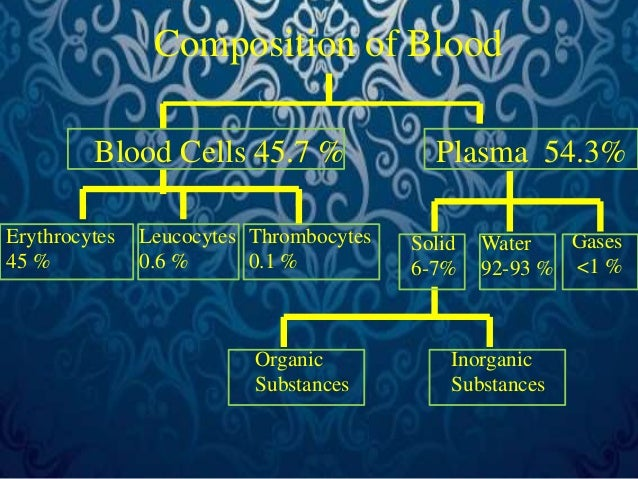 Composition of Blood  Blood Cells 45.7 % Plasma 54.3%  Solid  6-7%  Water  92-93 %  Gases  <1 %  Organic  Substances  Inor...