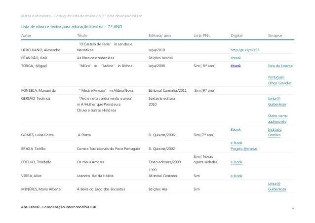 Metas curriculares – Português: lista de títulos do 3.º ciclo do ensino básico  Ana Cabral - Coordenação interconcelhia RB...