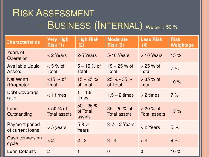 Risk Assessment U2013 Business ...