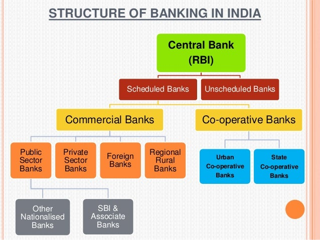 role of rbi in financial system Risk management in indian banking sector and the role of rbi management and how the tools called camels was used by rbi to evaluate the financial soundness of.