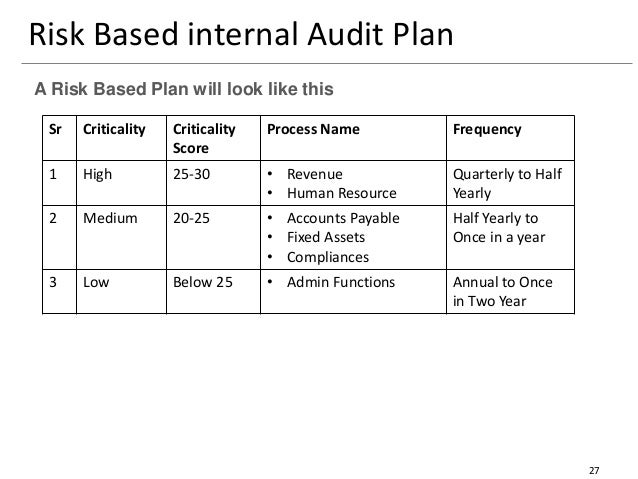 27 Risk Based Internal Audit Plan