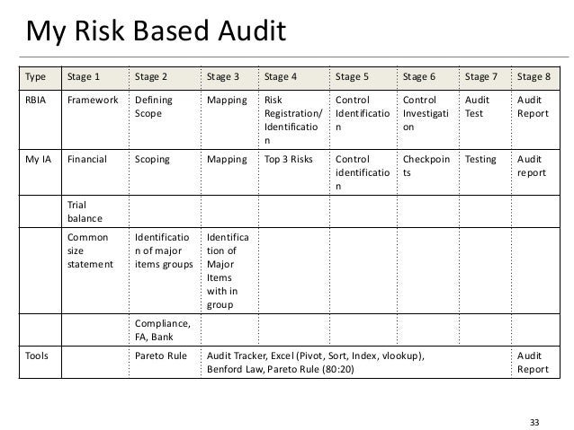risk based internal audit report