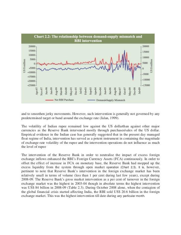 Rbi intervention in forex market