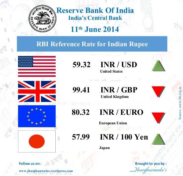 Rbi antar bank forex rate