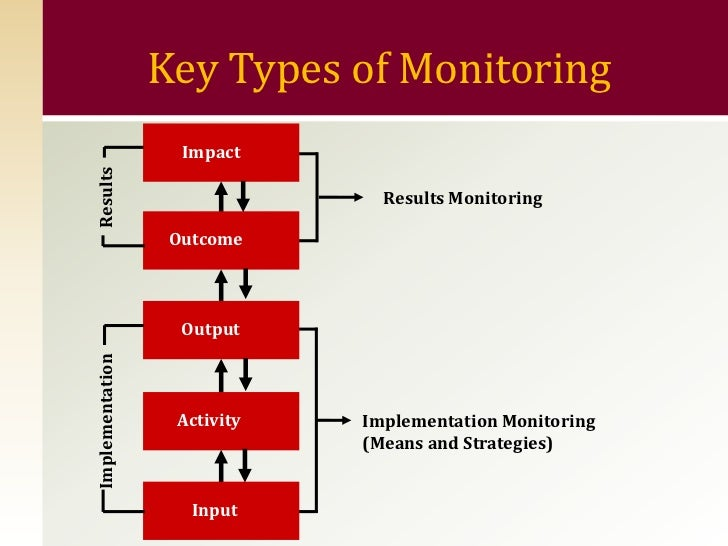 Financial Monitoring System : Results based monitoring and evaluation