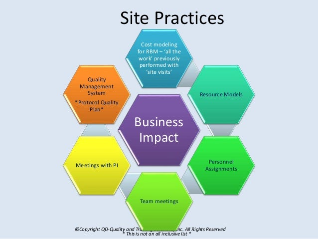 ©Copyright QD-Quality and Training Solutions, Inc. All Rights Reserved Site Practices Business Impact Cost modeling for RB...