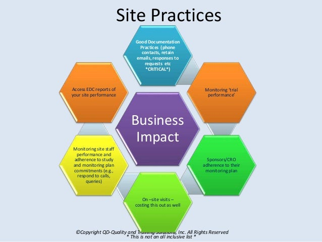 ©Copyright QD-Quality and Training Solutions, Inc. All Rights Reserved Site Practices Business Impact Good Documentation P...