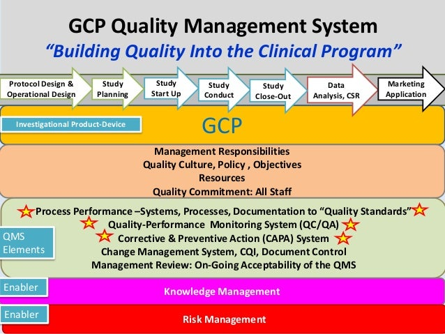 """©Copyright QD-Quality and Training Solutions, Inc. All Rights Reserved GCP Quality Management System """"Building Quality Int..."""