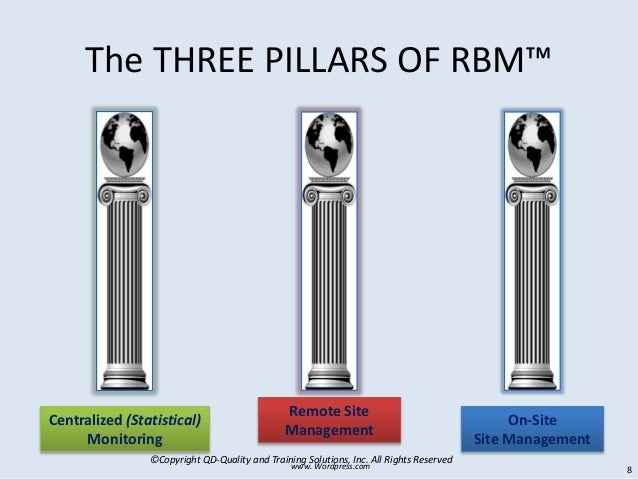 ©Copyright QD-Quality and Training Solutions, Inc. All Rights Reserved The THREE PILLARS OF RBM™ Centralized (Statistical)...