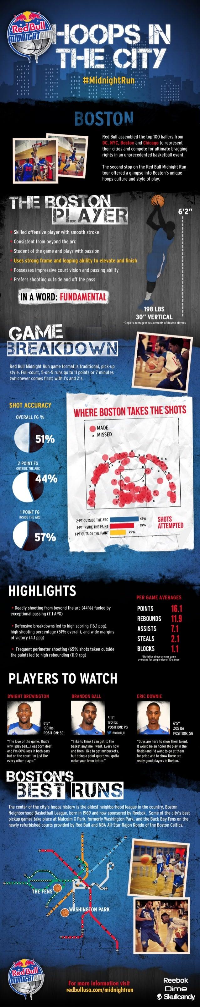 Red Bull Midnight Run Boston Infographic