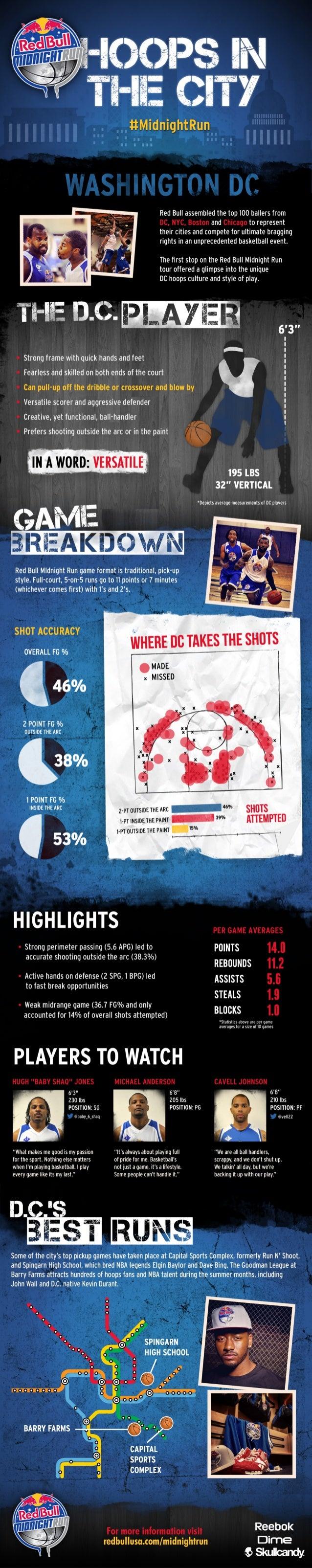 Red Bull Midnight Run DC Infographic