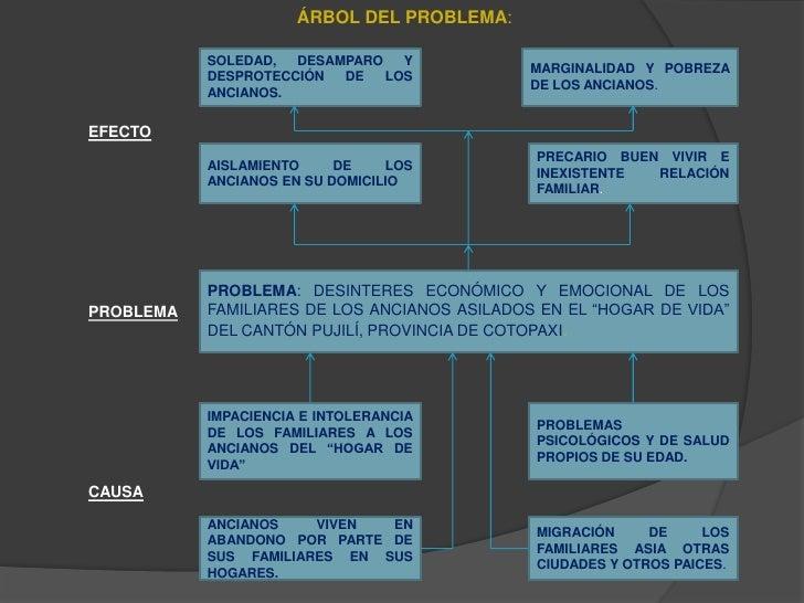 ÁRBOL DEL PROBLEMA:<br />SOLEDAD, DESAMPARO Y DESPROTECCIÓN DE LOS ANCIANOS.<br />MARGINALIDAD Y POBREZA DE LOS ANCIANOS....