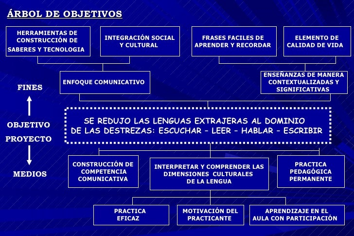 ÁRBOL DE OBJETIVOS   OBJETIVO  PROYECTO   MEDIOS FINES CONSTRUCCIÓN DE COMPETENCIA COMUNICATIVA   PRACTICA PEDAGÓGICA  PER...