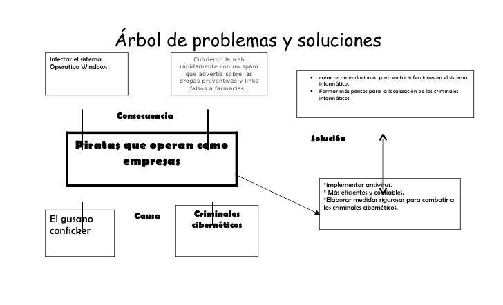 Árbol de problemas y soluciones Infectar el sistema                       Cubrieron la web Operativo Windows              ...