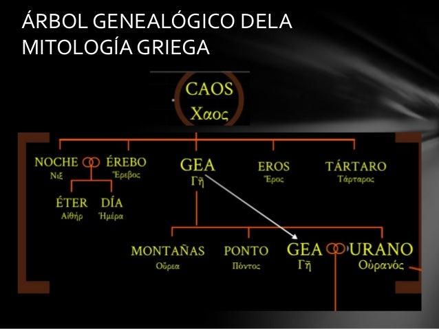 Rbol geneal gico dela mitolog a griega for En la mitologia griega la reina de las amazonas