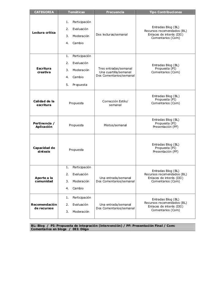 CATEGORIA            Temáticas                  Frecuencia             Tipo Contribuciones                    1.     Parti...