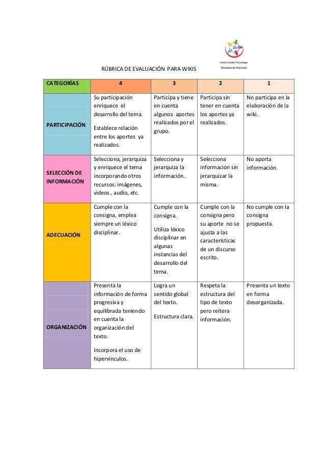 RÚBRICA DE EVALUACIÓN PARA WIKIS CATEGORÍAS 4 3 2 1 PARTICIPACIÓN Su participación enriquece el desarrollo del tema. Estab...