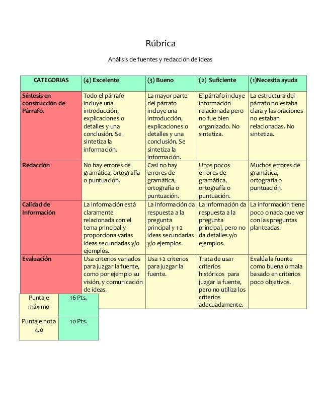 Rúbrica Análisis de fuentes y redacción de ideas CATEGORIAS (4) Excelente (3) Bueno (2) Suficiente (1)Necesita ayuda Sínte...