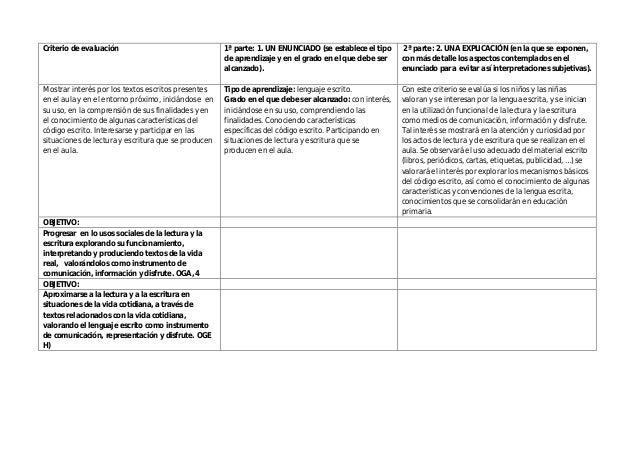 Criterio de evaluación 1ª parte: 1. UN ENUNCIADO (se establece el tipo de aprendizaje y en el grado en el que debe ser alc...
