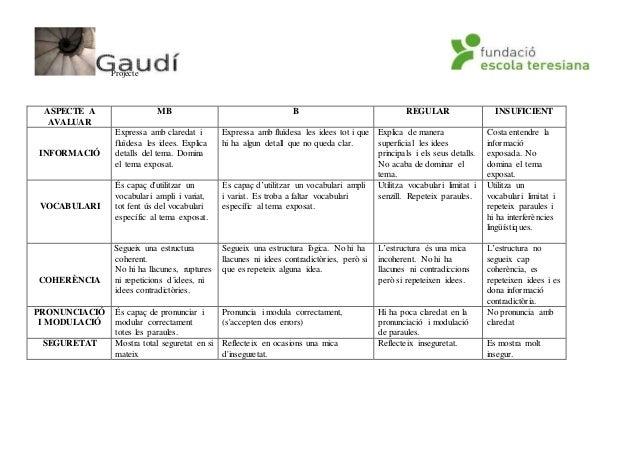 Projecte ASPECTE A AVALUAR MB B REGULAR INSUFICIENT INFORMACIÓ Expressa amb claredat i fluïdesa les idees. Explica detalls...