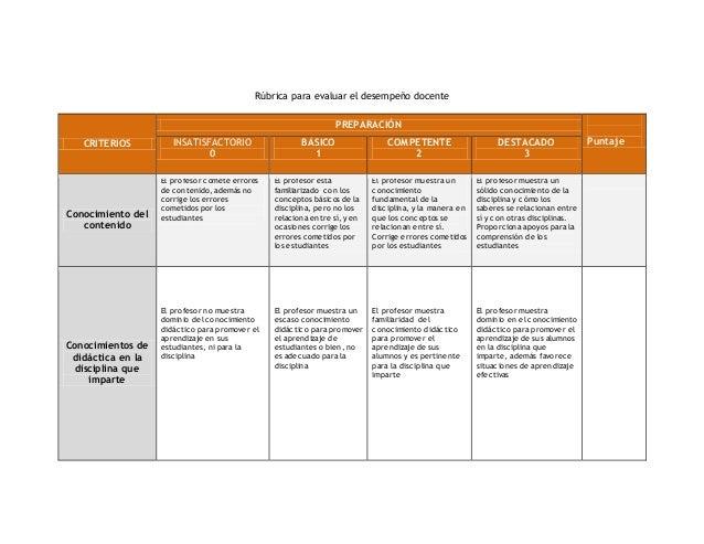 Rúbrica para evaluar el desempeño docente CRITERIOS PREPARACIÓN PuntajeINSATISFACTORIO 0 BÁSICO 1 COMPETENTE 2 DESTACADO 3...