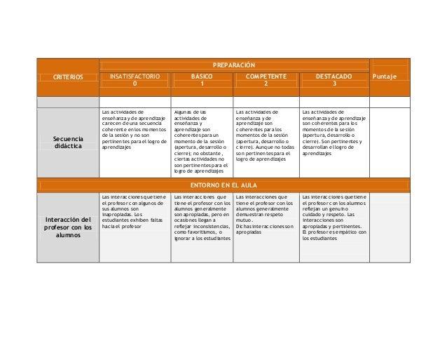 Rúbrica para evaluar el desempeño docente Slide 2