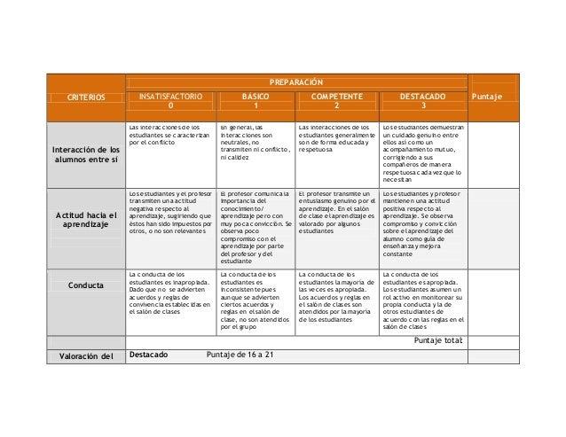 Rúbrica para evaluar el desempeño docente Slide 3