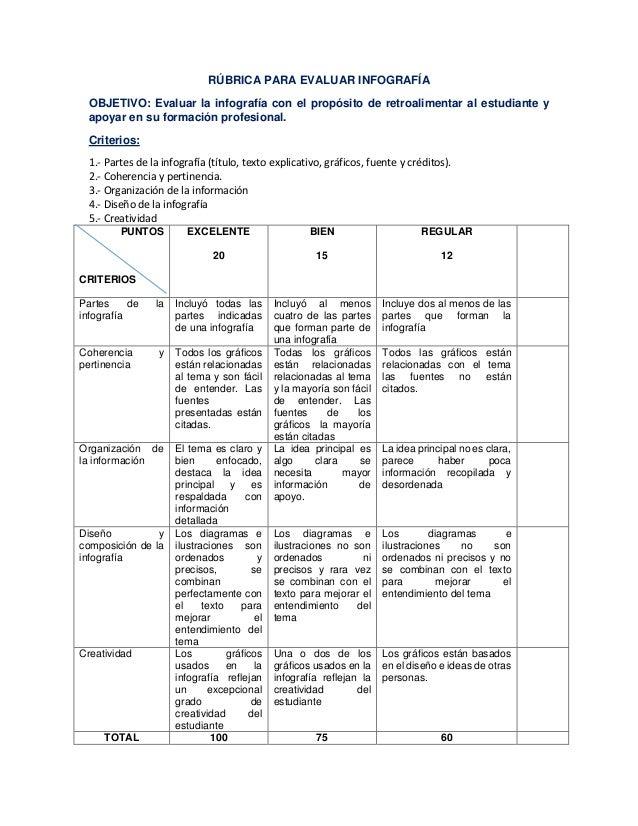 RÚBRICA PARA EVALUAR INFOGRAFÍA OBJETIVO: Evaluar la infografía con el propósito de retroalimentar al estudiante y apoyar ...