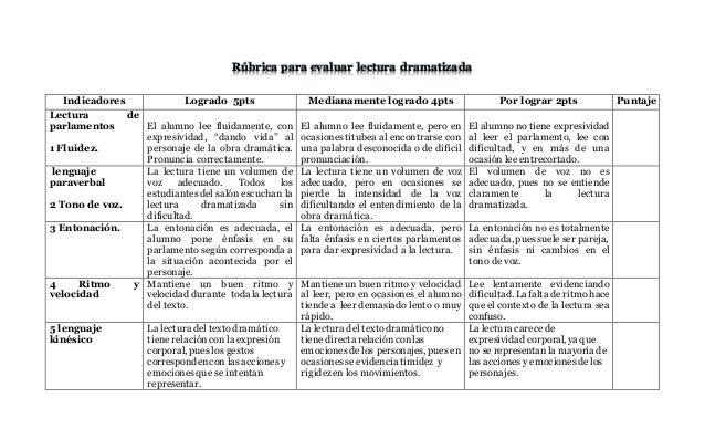 Rúbrica para evaluar lectura dramatizada Indicadores Logrado 5pts Medianamente logrado 4pts Por lograr 2pts Puntaje Lectur...