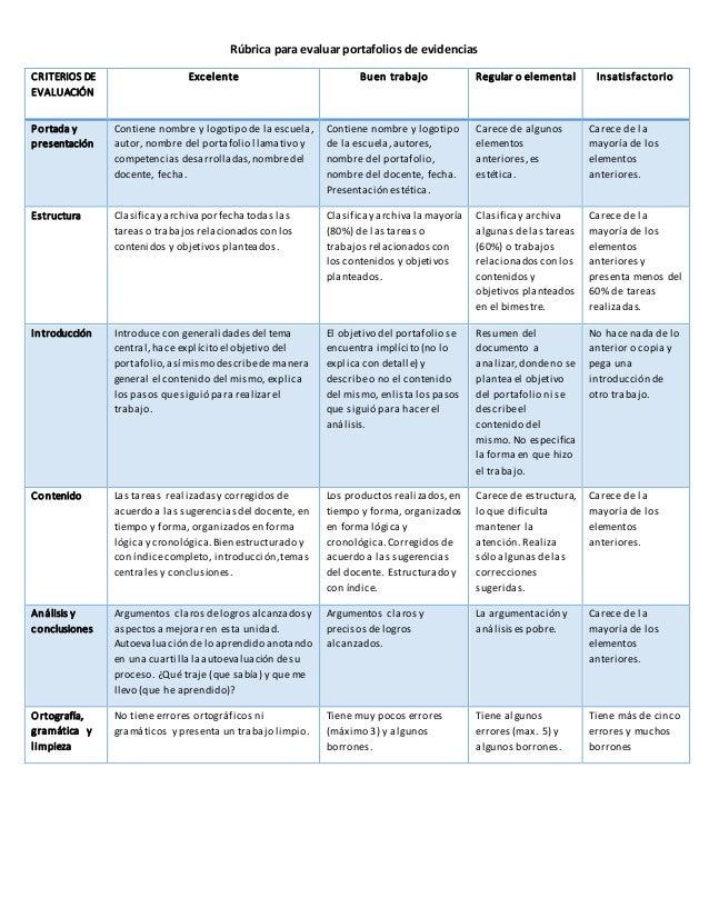 Rúbrica para evaluar portafolios de evidencias  CRITERIOS DE  EVALUACIÓN  Excelente  Buen trabajo  Regular o elemental  In...