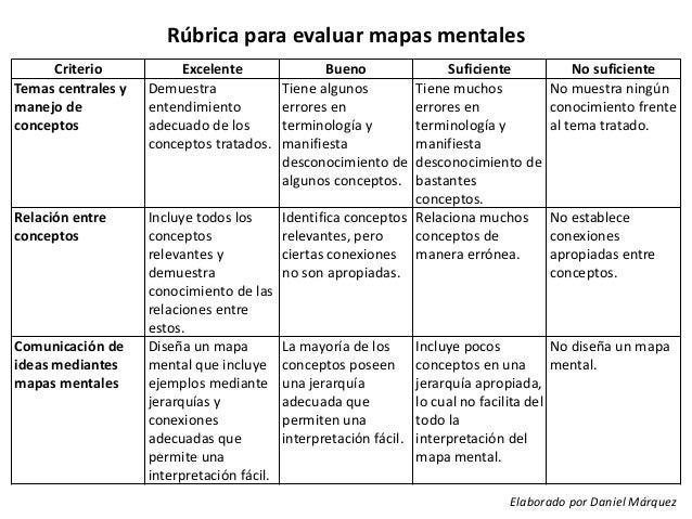 Rúbrica para evaluar mapas mentales Criterio Temas centrales y manejo de conceptos  Excelente Demuestra entendimiento adec...