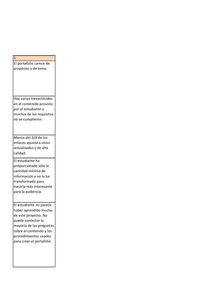 1 El portafolio carece de propósito y de tema.     Hay varias inexactitudes en el contenido provisto por el estudiante o m...